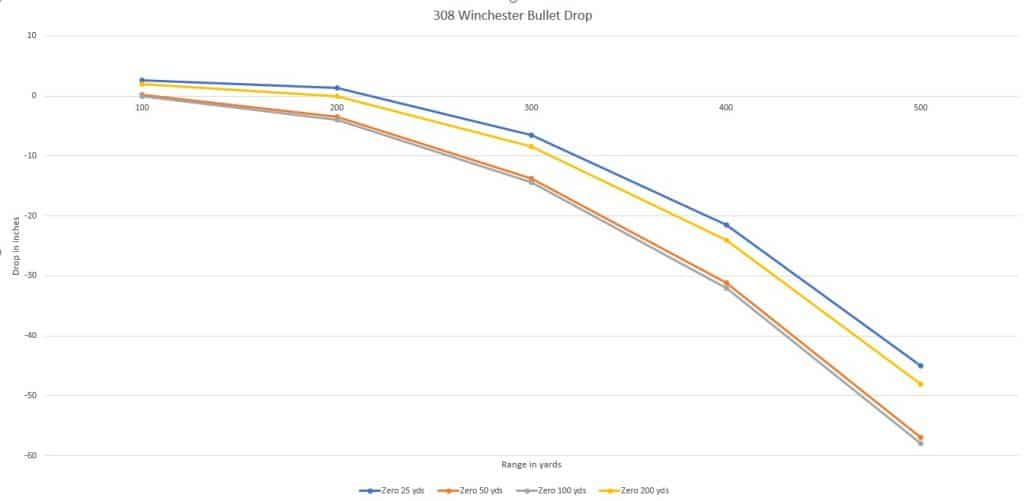 Bullet Drop Graph for 308
