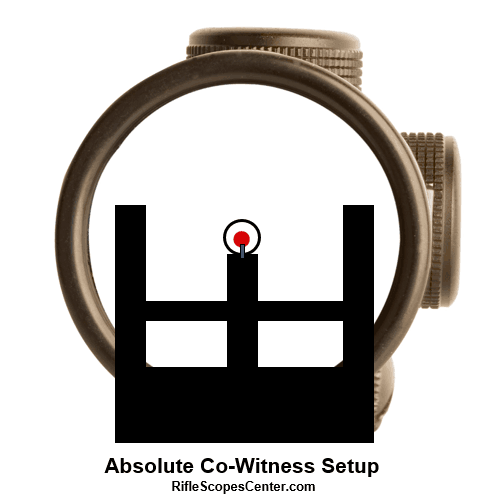 Setup of red dot and iron sights for absolute co-witnessing